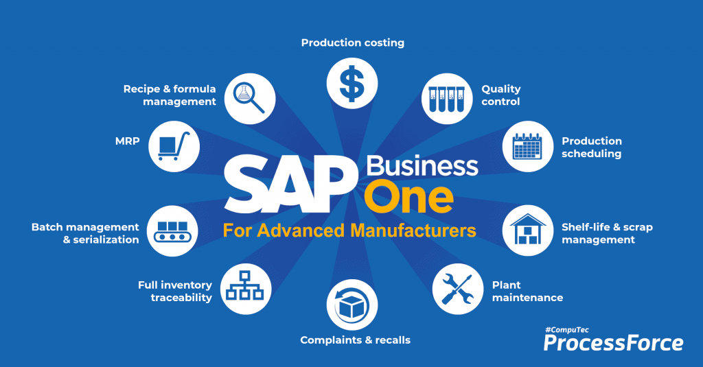 SAP Business One for manufacturing, functionality diagram